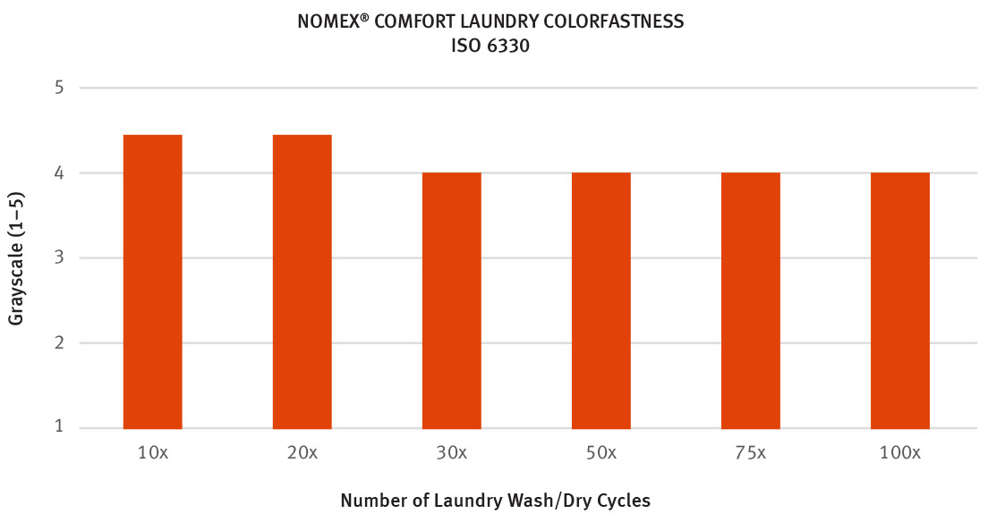 NOMEX® COMFORT LAUNDRY COLORFASTNESS ISO 6330