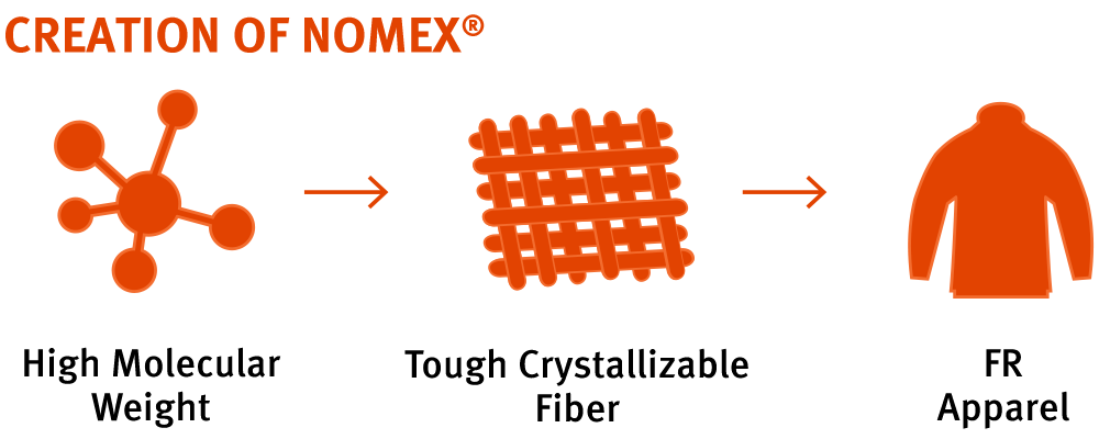 Creation of Nomex